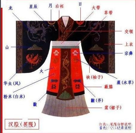 直领汉服结构图