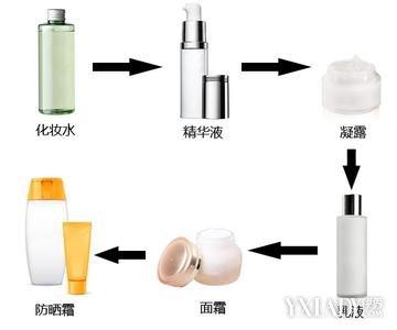 【图】护肤品的使用顺序 护肤品的使用注意事