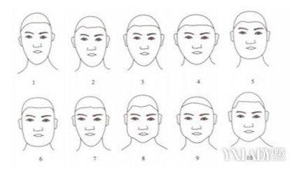 画脸简笔画的步骤