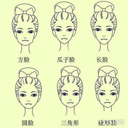 脸形分类图全解 女生如何轻松的分辨自己的脸型呢?