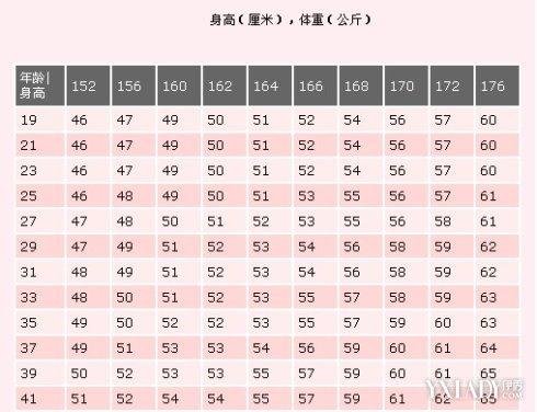 【图】女性标准体重绝密测量方法 3大计算妙招助你轻松测量体重