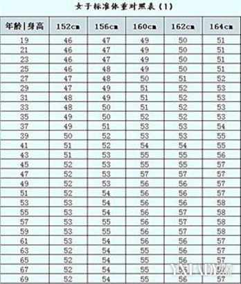 【图】女子身高体重对照表是怎样的 快来验证