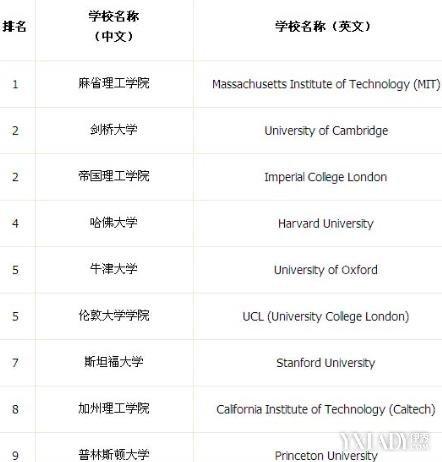 【图】qs世界大学排名2015