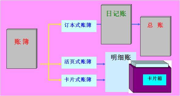 4,固定资产卡片:固定资产