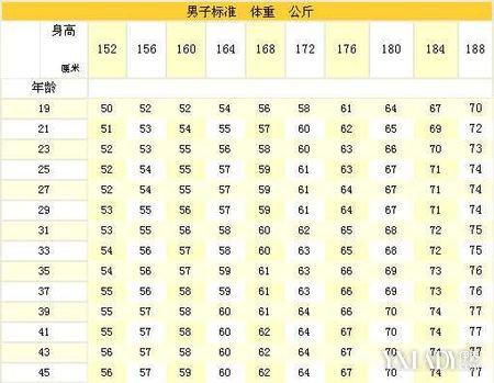 【图】超准的体重身高比例计算器 算出你的标